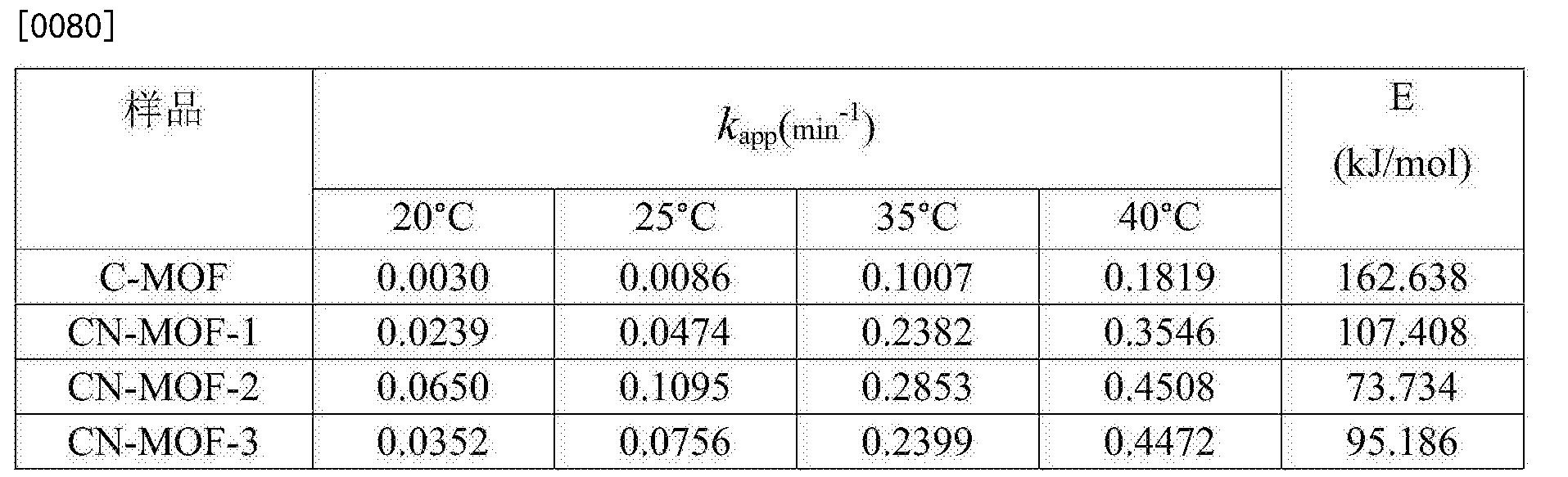 Figure CN107876093AD00091