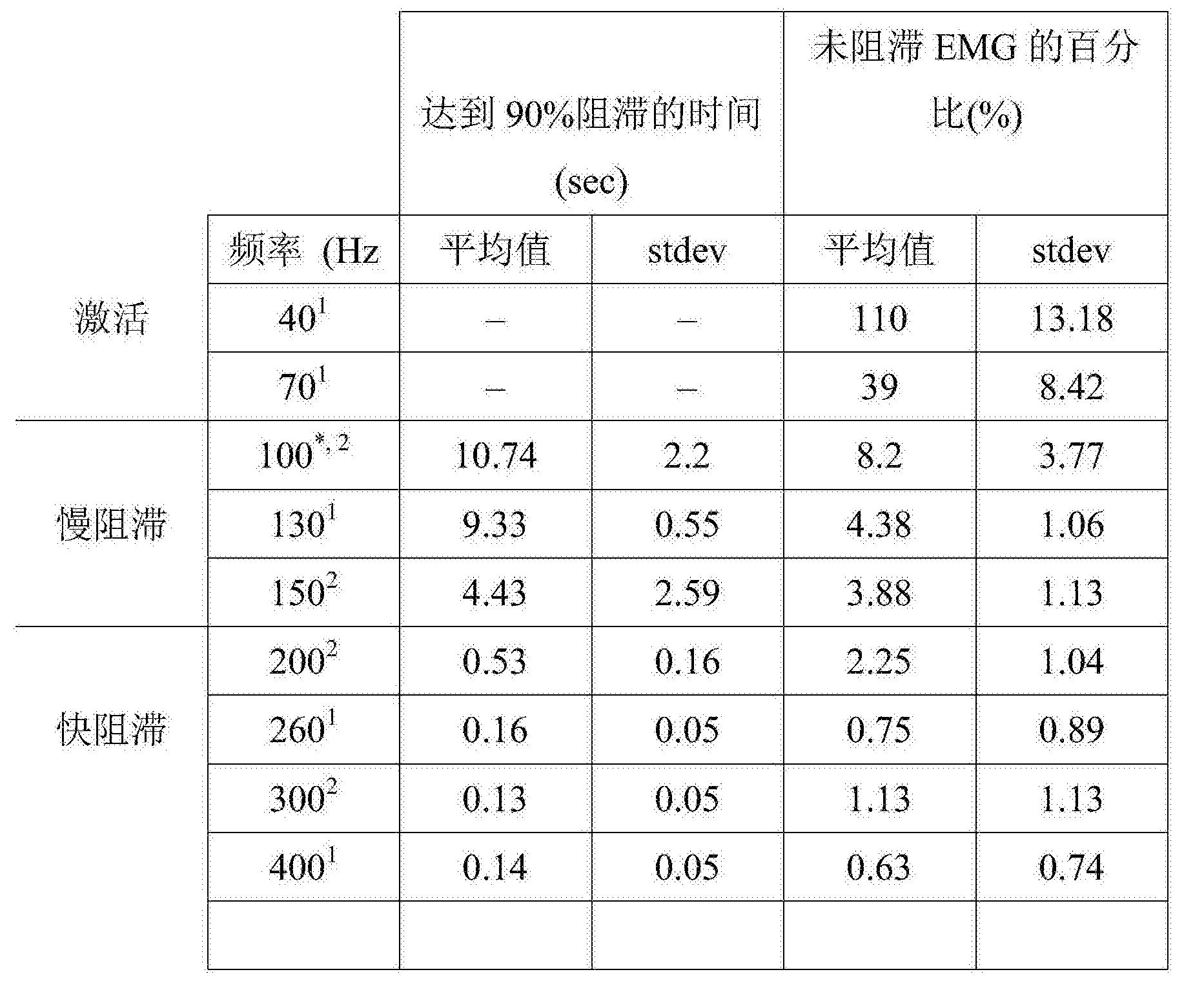 Figure CN106573145AD00101