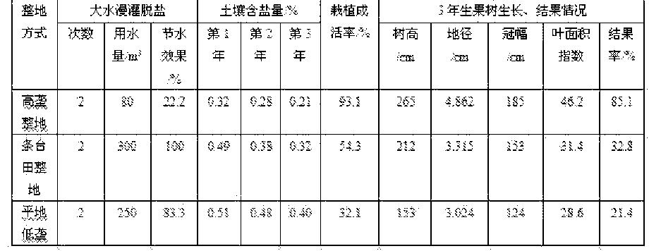 Figure CN105993805AD00051