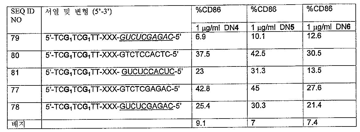 Figure 112005072530017-PCT00031