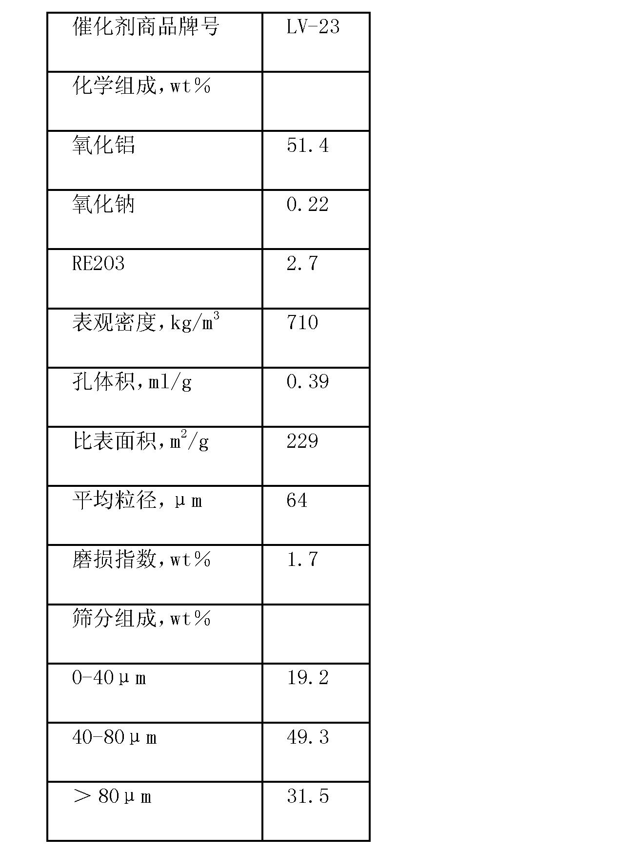 Figure CN102453506AD00081