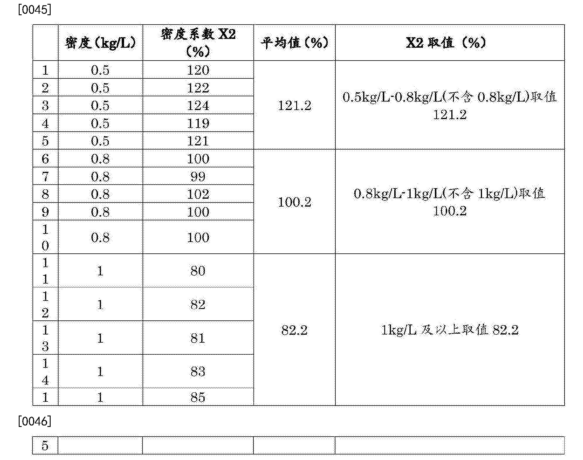 Figure CN108262860AD00072