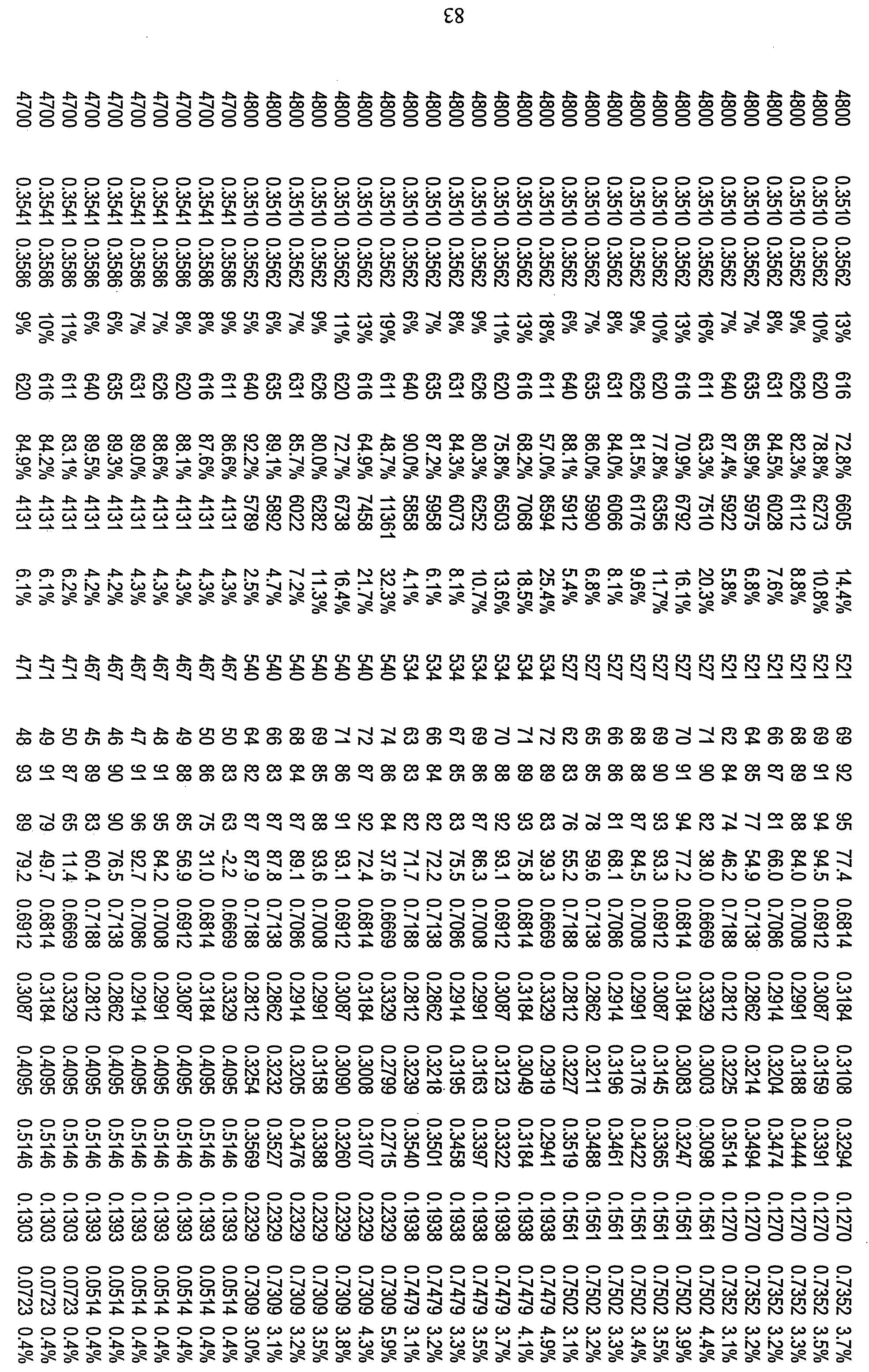 Figure 112010029469117-pct00049