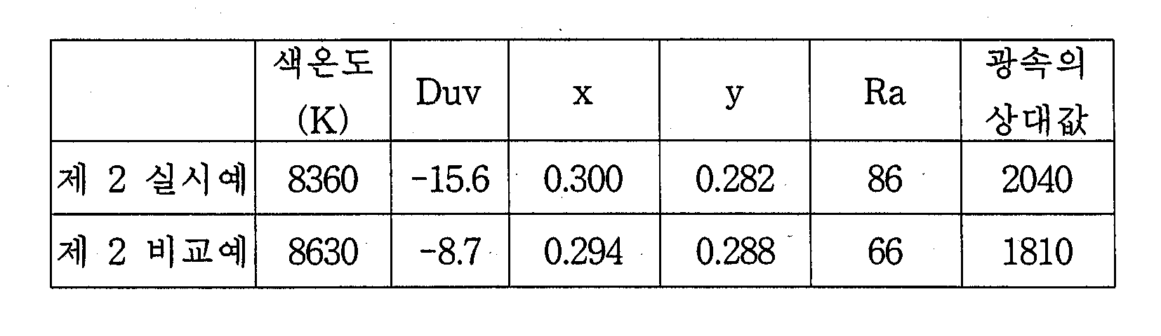 Figure 112004013549011-pct00002