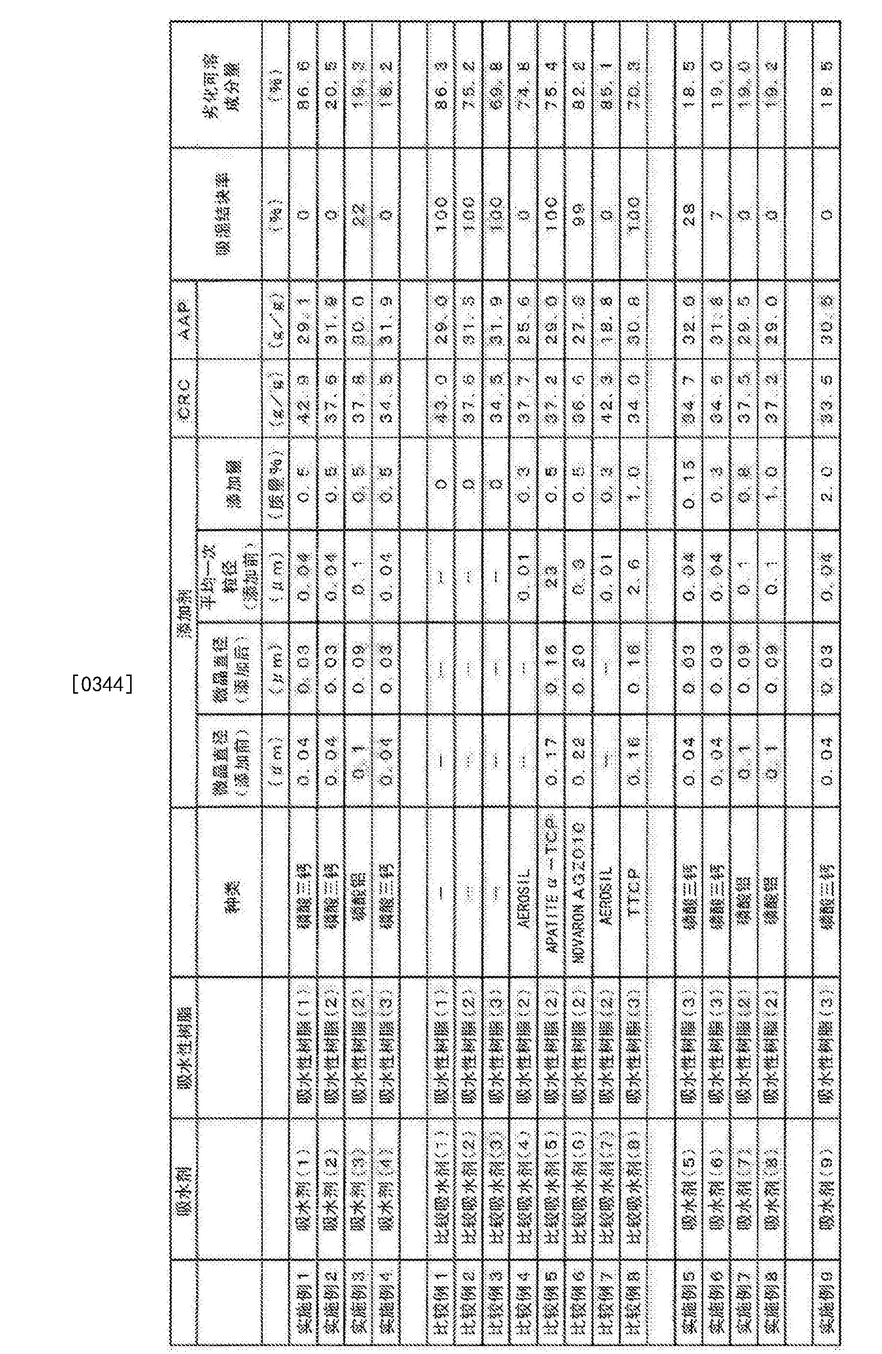 Figure CN106132534AD00281