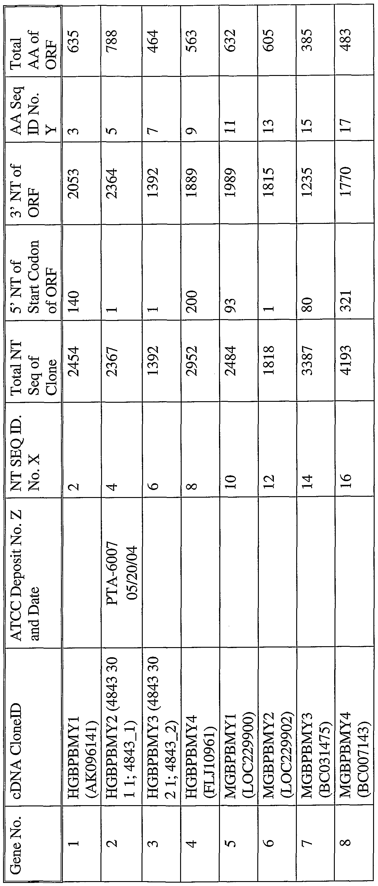 WO2005003299A2 - Polynucleotides encoding novel guanylate binding
