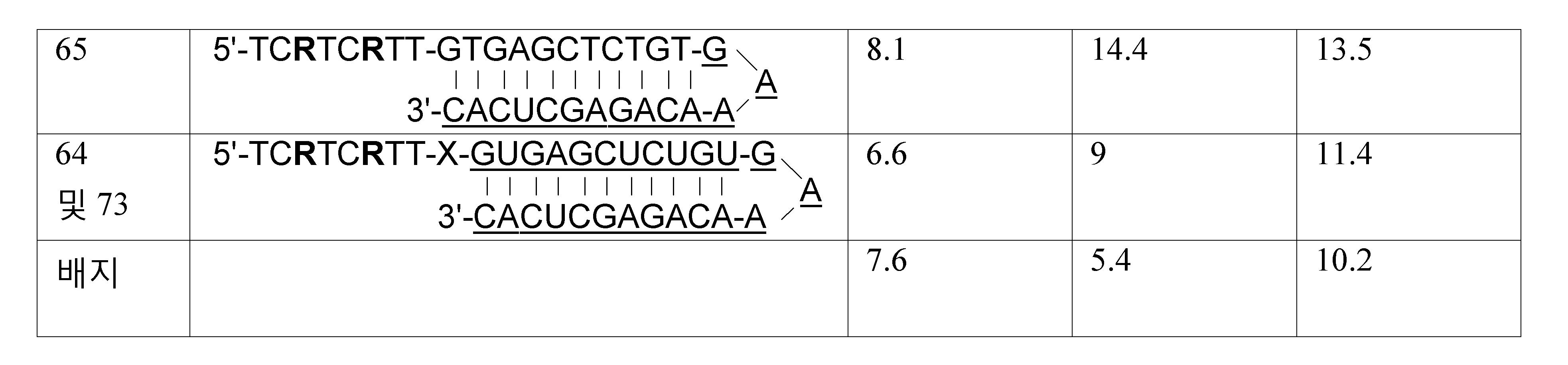 Figure 112011061461093-pct00064