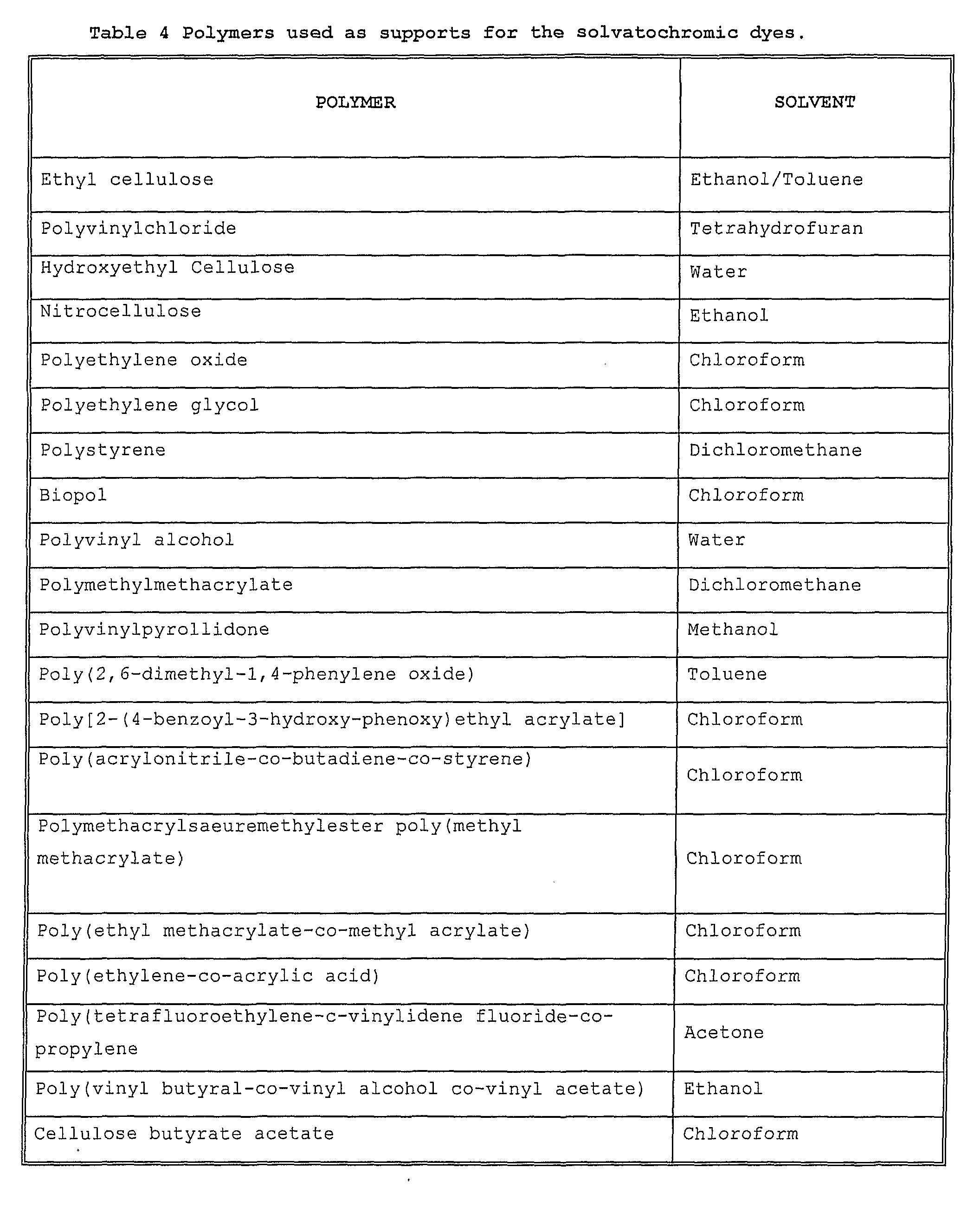 WO2006126011A2 - Spectral nose - Google Patents