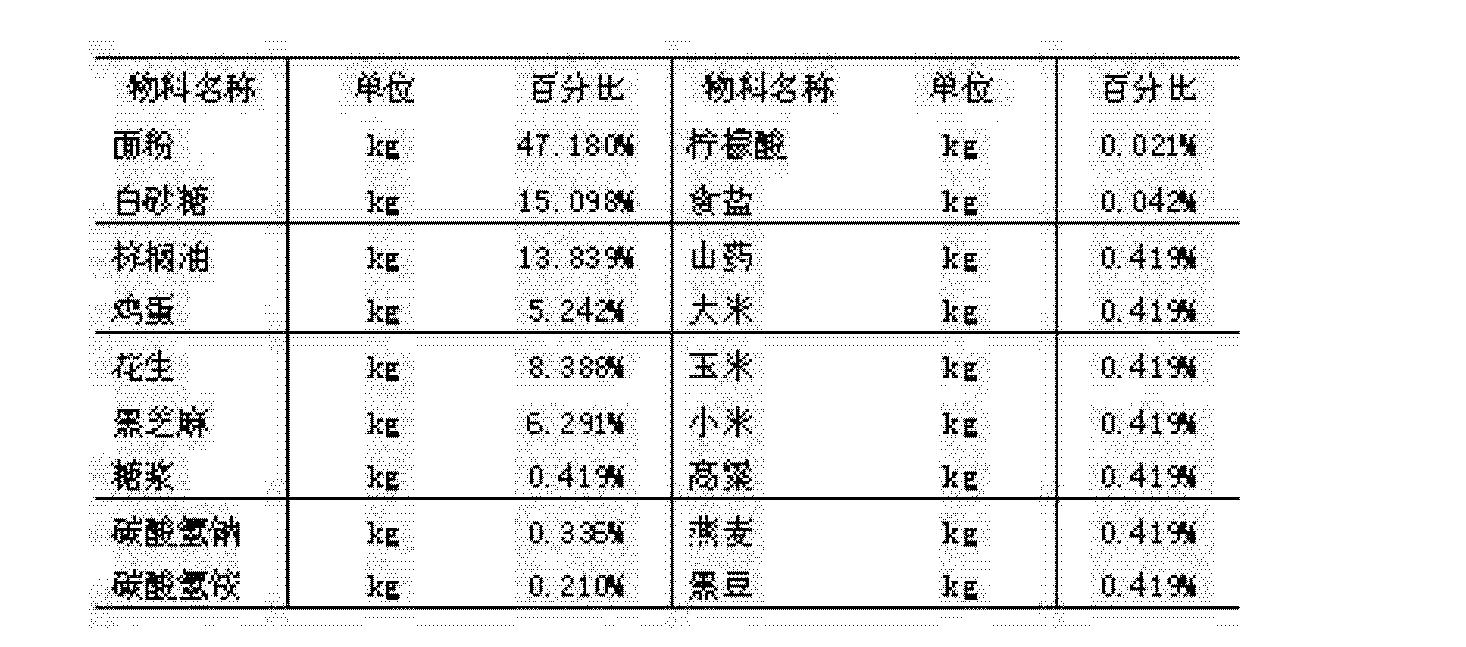 Figure CN101779690BD00041