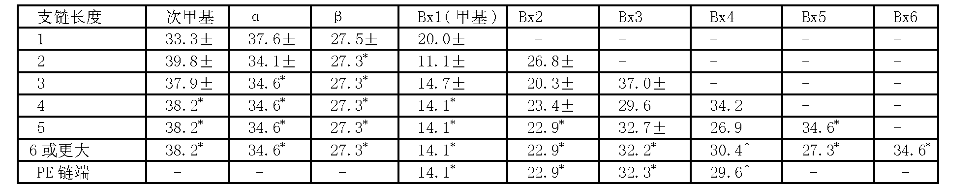 Figure CN102695734BD00231