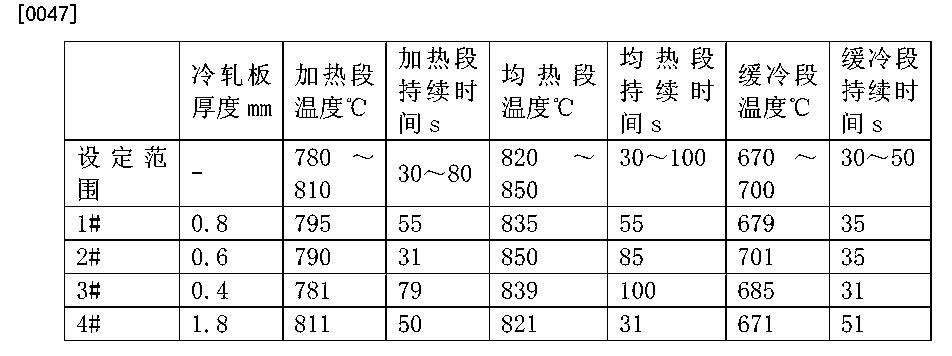 Figure CN104745935AD00062