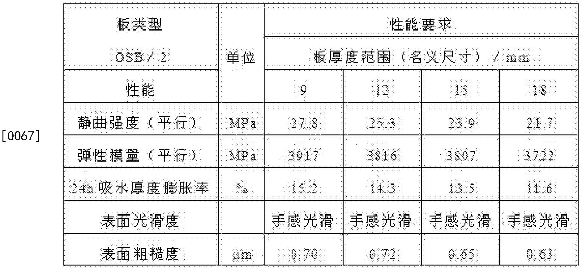 Figure CN104626292BD00081