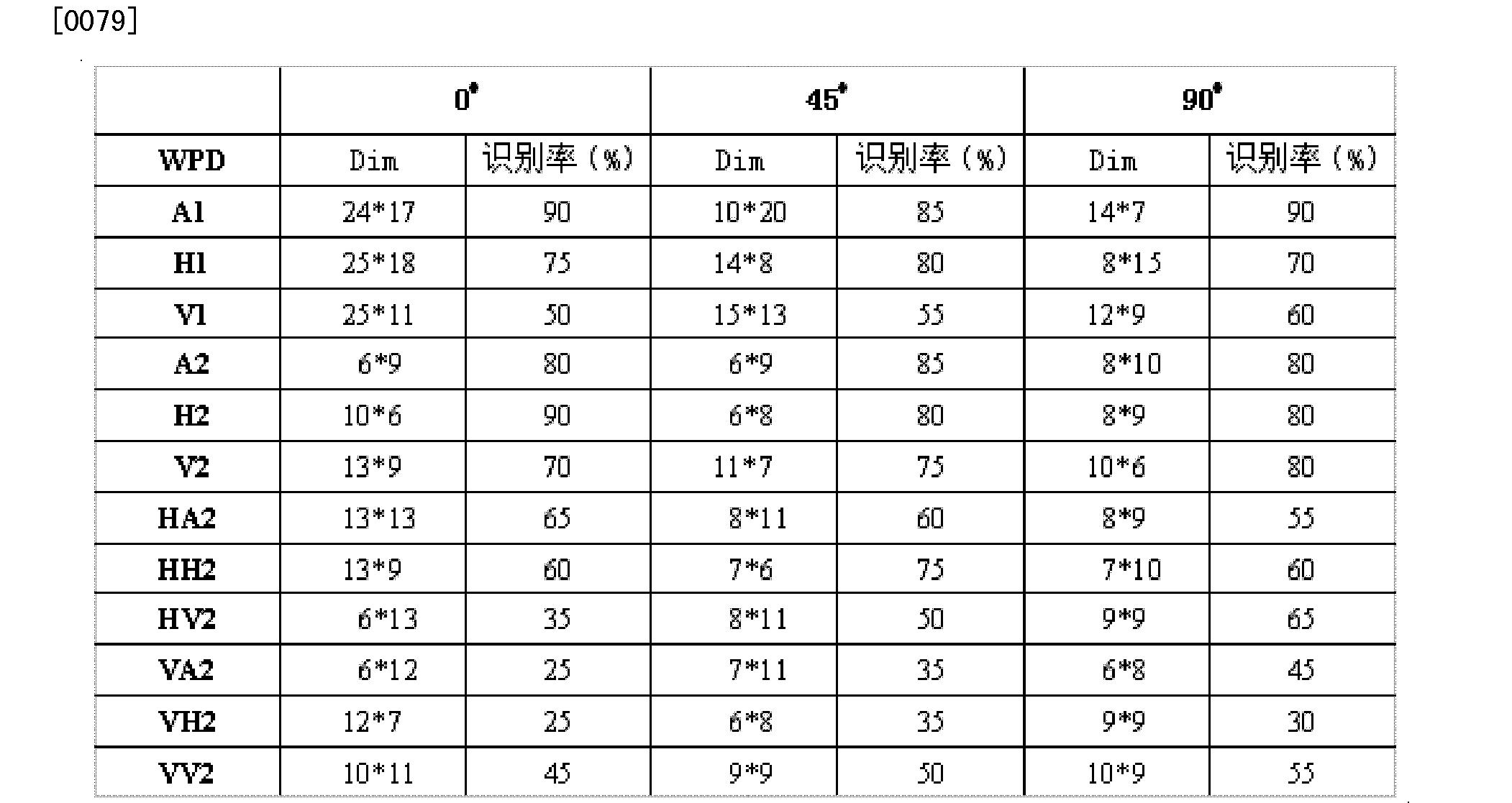 Figure CN102663374BD00081