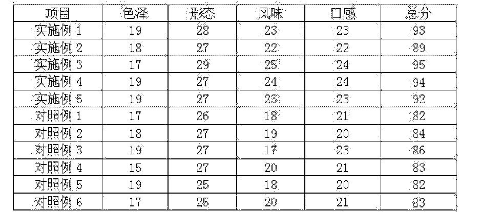 Figure CN105077197AD00101