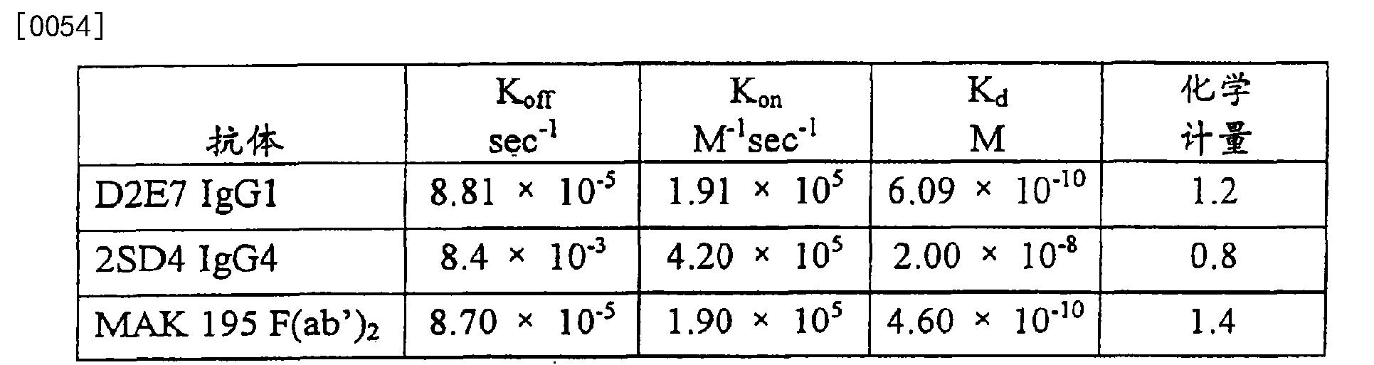 Figure CN103275221BD00111