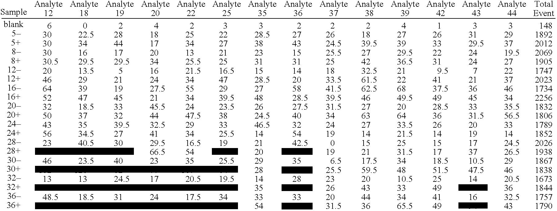 Figure US20080305481A1-20081211-C00002
