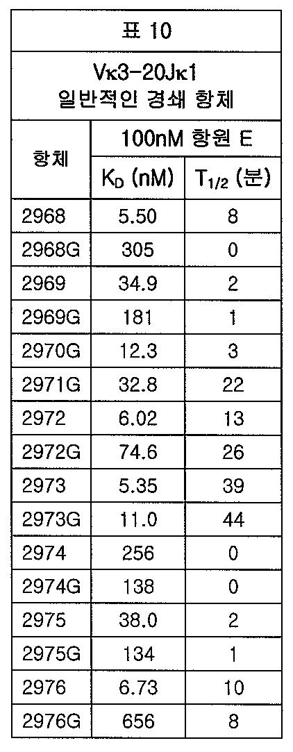 Figure 112012065857154-pct00019