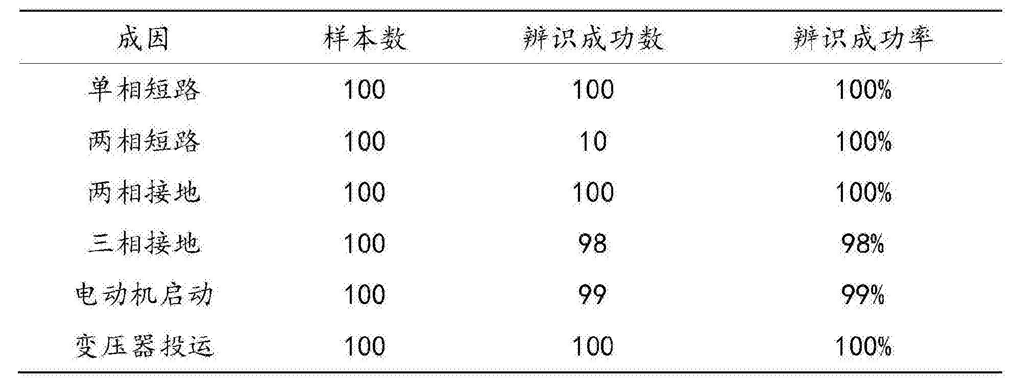 Figure CN107677904AD00121