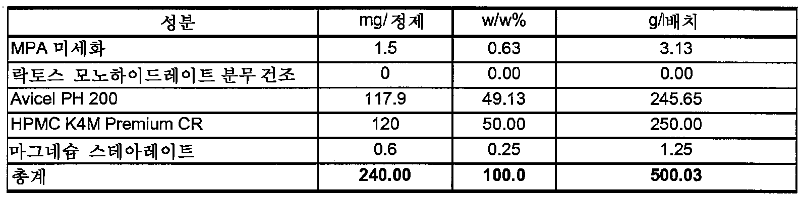 Figure 112009049300571-PCT00012