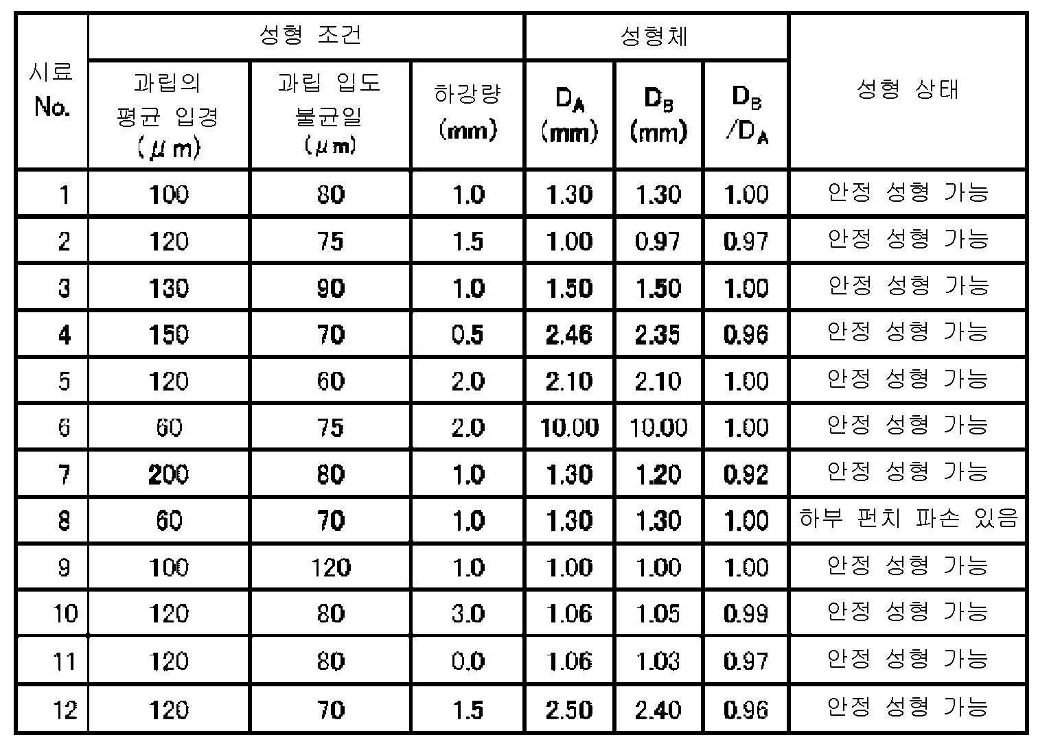 Figure 112014073469547-pct00001