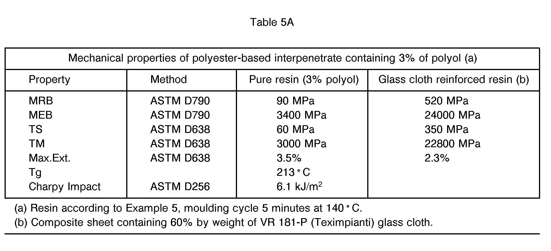 EP0570735A2 - Crosslinkable polyester/isocyanate compositions
