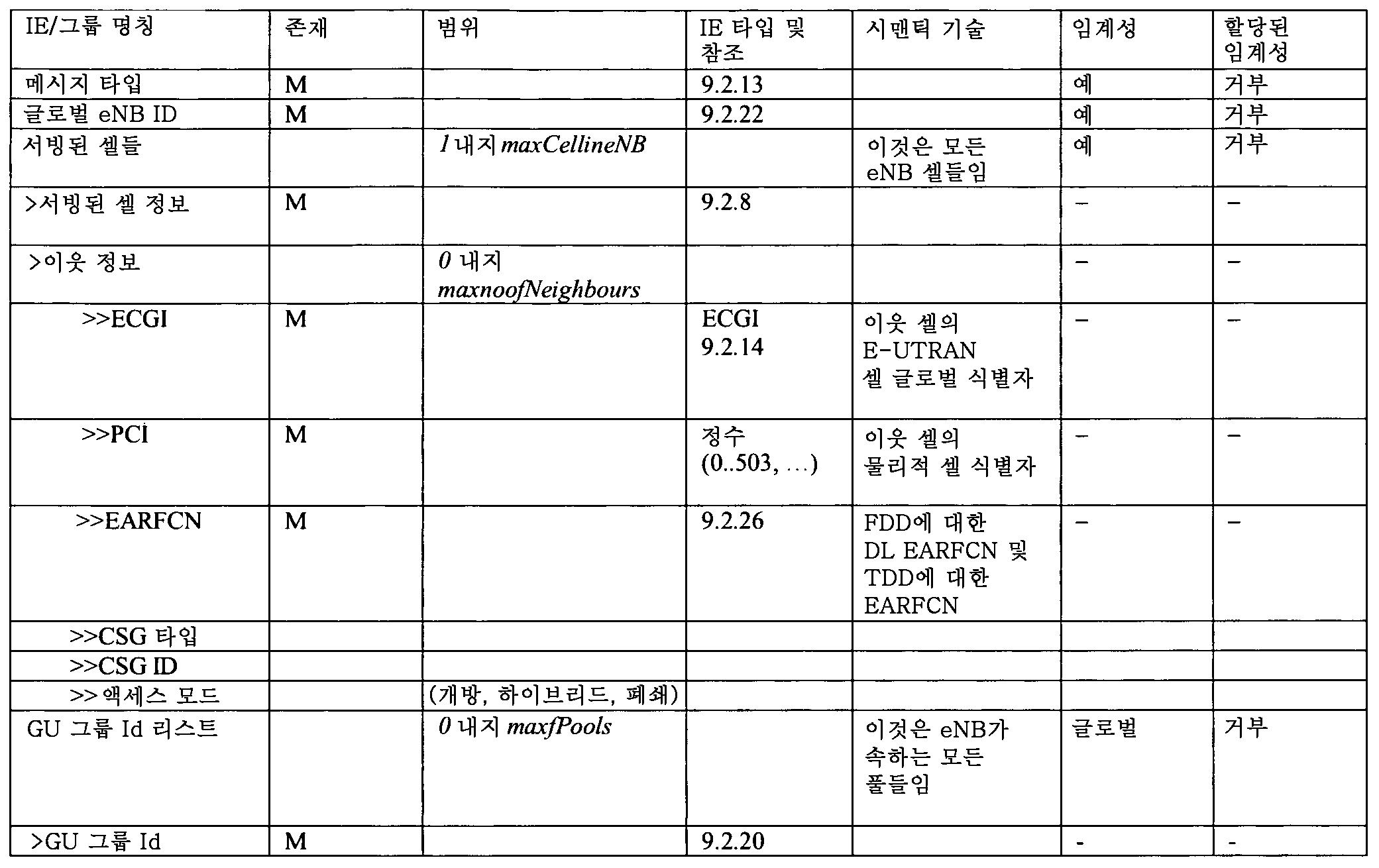 Figure 112012012836131-pct00014