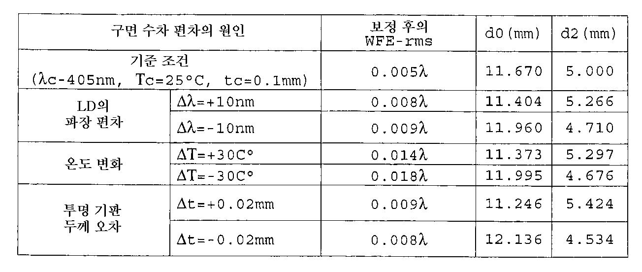 Figure 112001010918149-pat00074