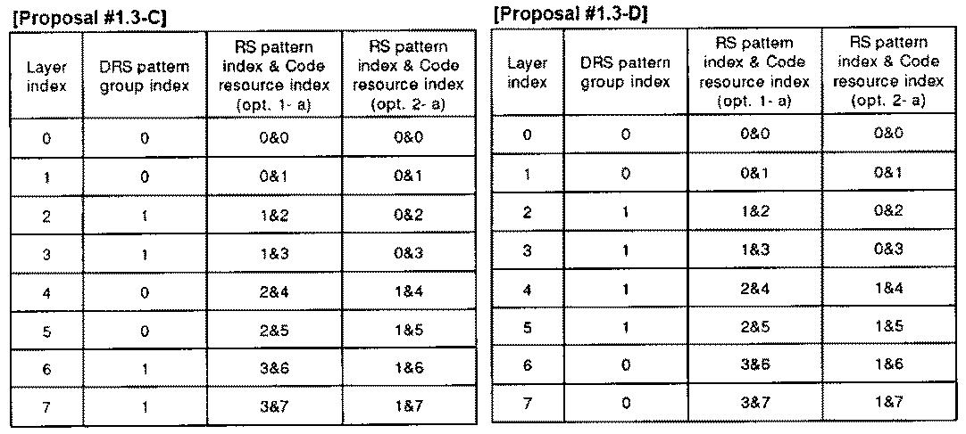 Figure PCTKR2010002367-appb-T000016