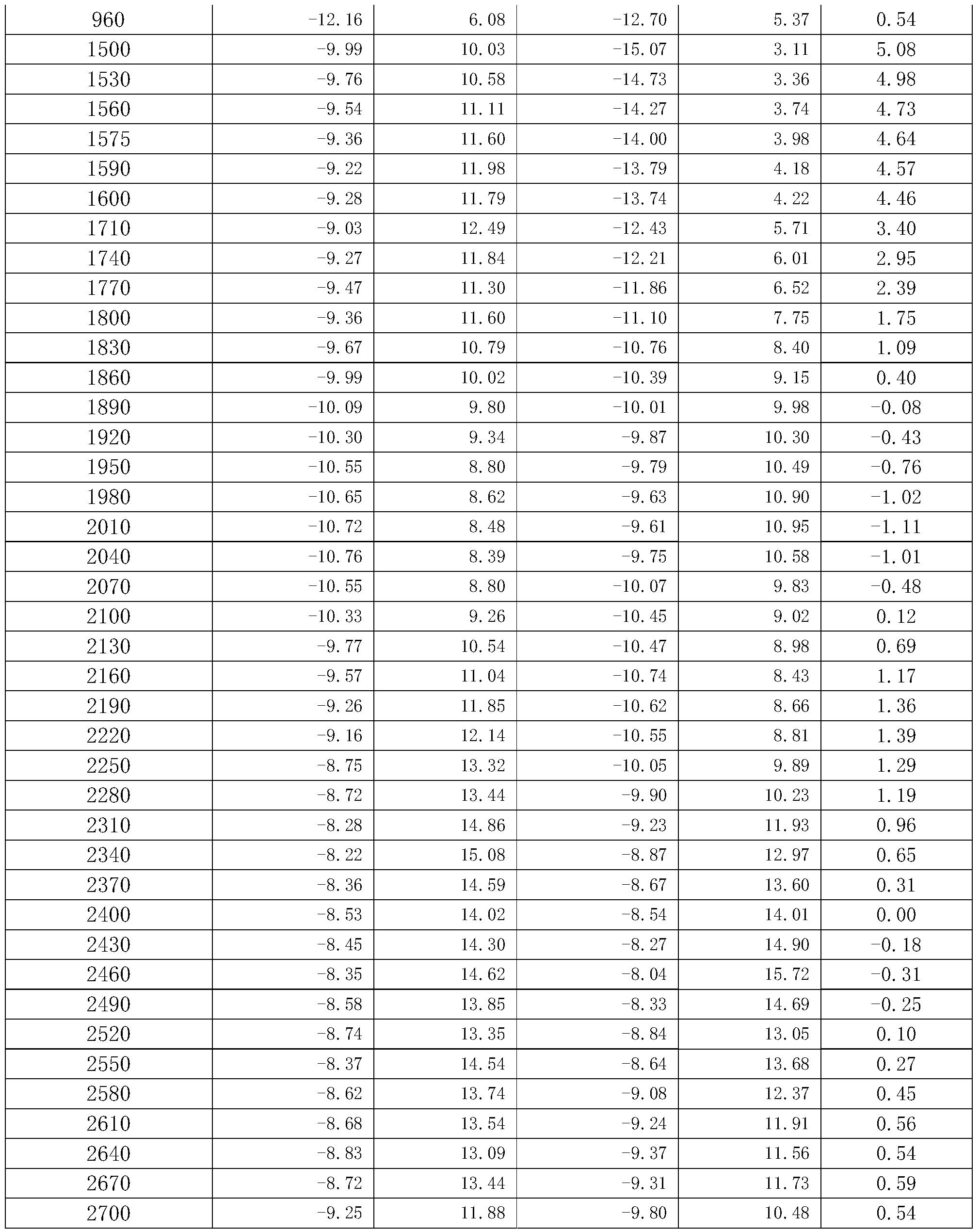 Figure PCTCN2015095745-appb-000002