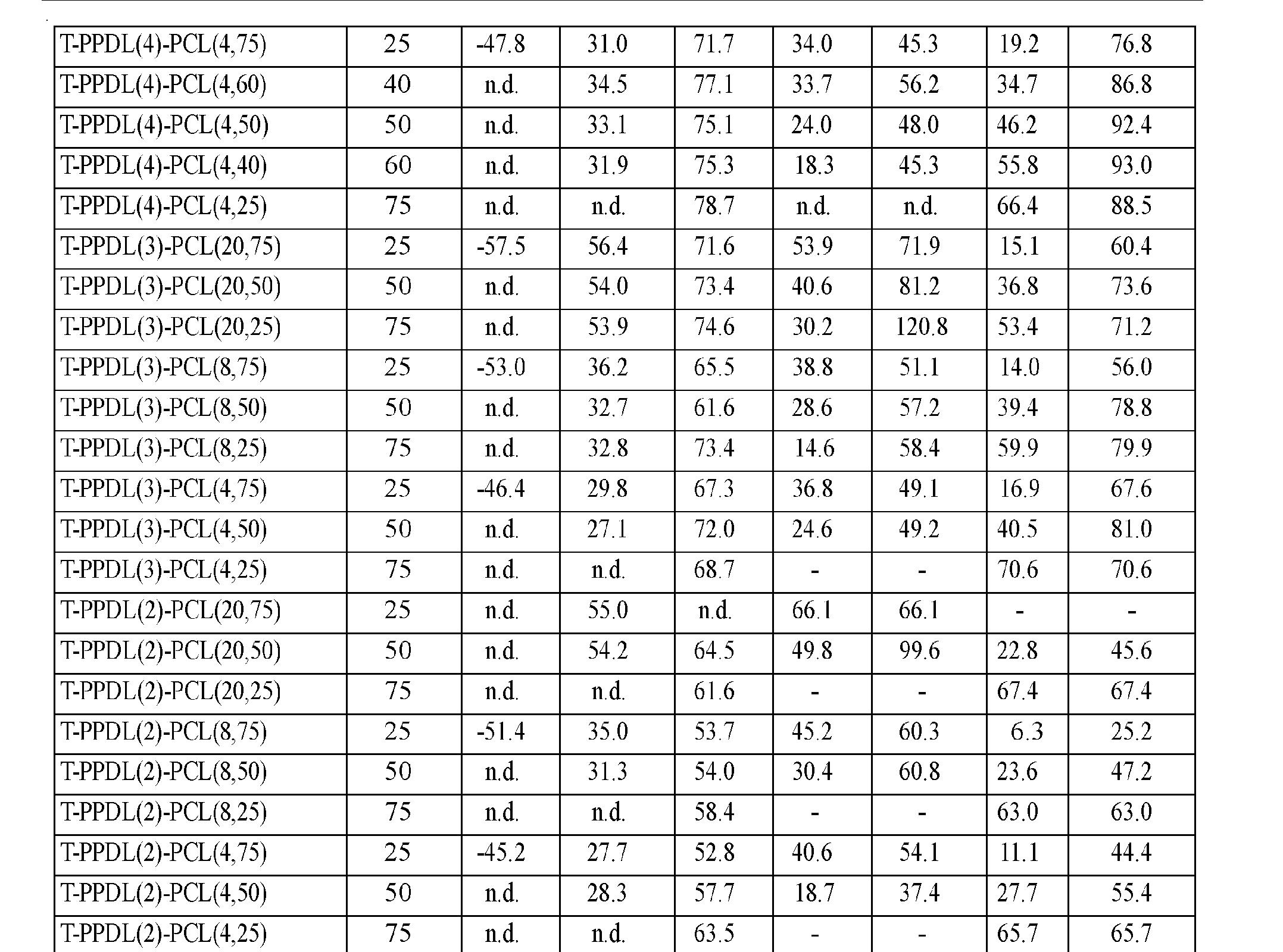 Figure CN102202865AD00151