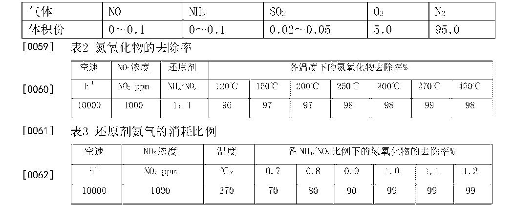 Figure CN105964243AD00091