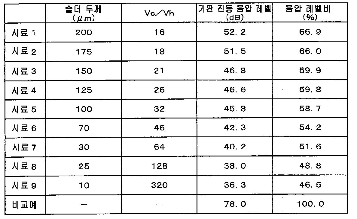 Figure 112012020507900-pat00001
