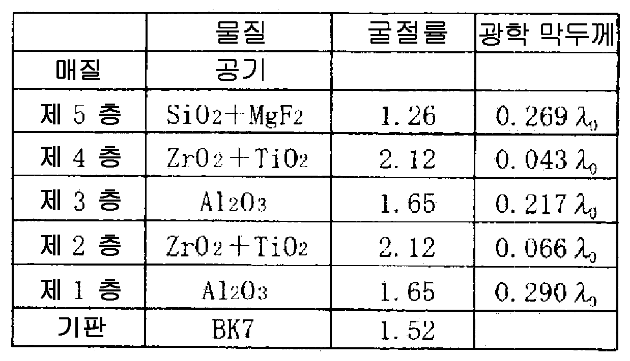 Figure 112013031823050-pat00006