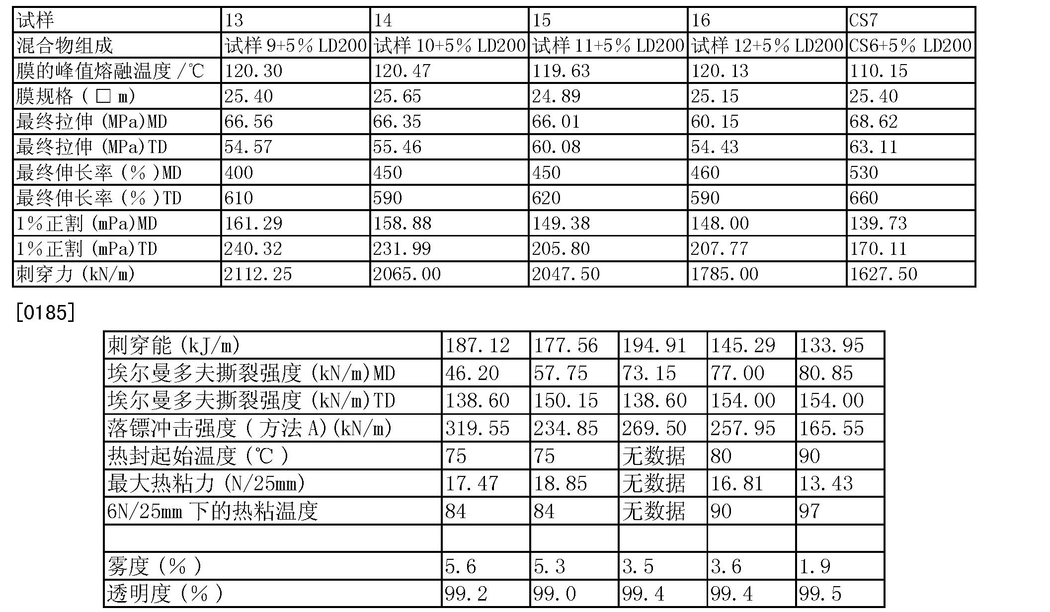 Figure CN101472964BD00251