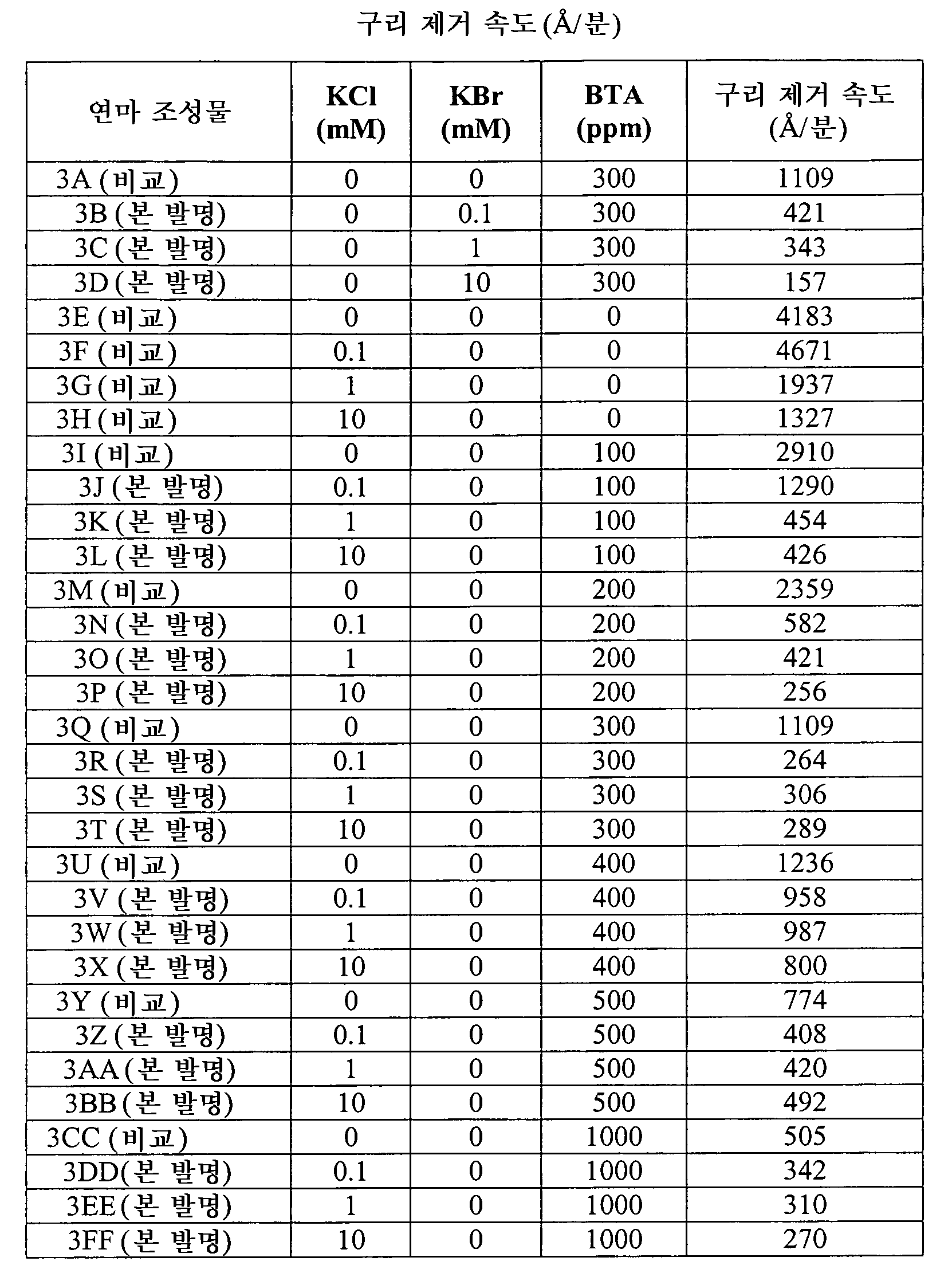 Figure 112010045931401-pct00003