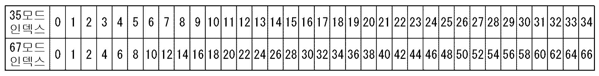 Figure PCTKR2019018117-appb-img-000005