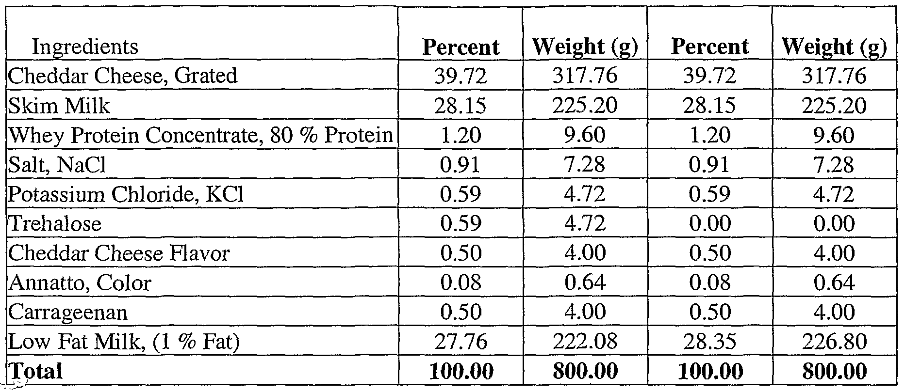 Wo2006023812a1 Ingredient Systems Comprising Trehalose Food Salt Taster Circuit Figure Imgf000021 0001