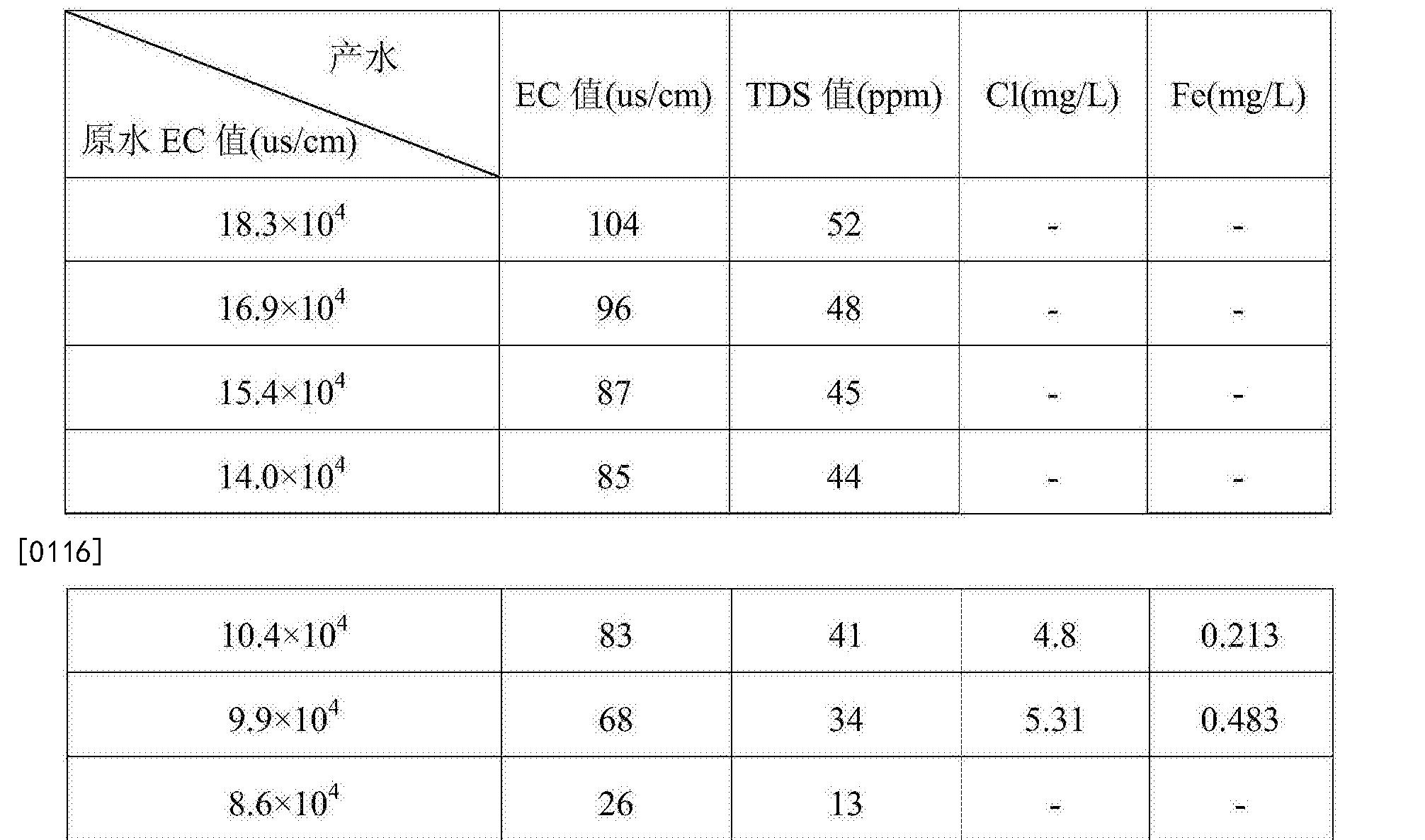 Figure CN107321187AD00121