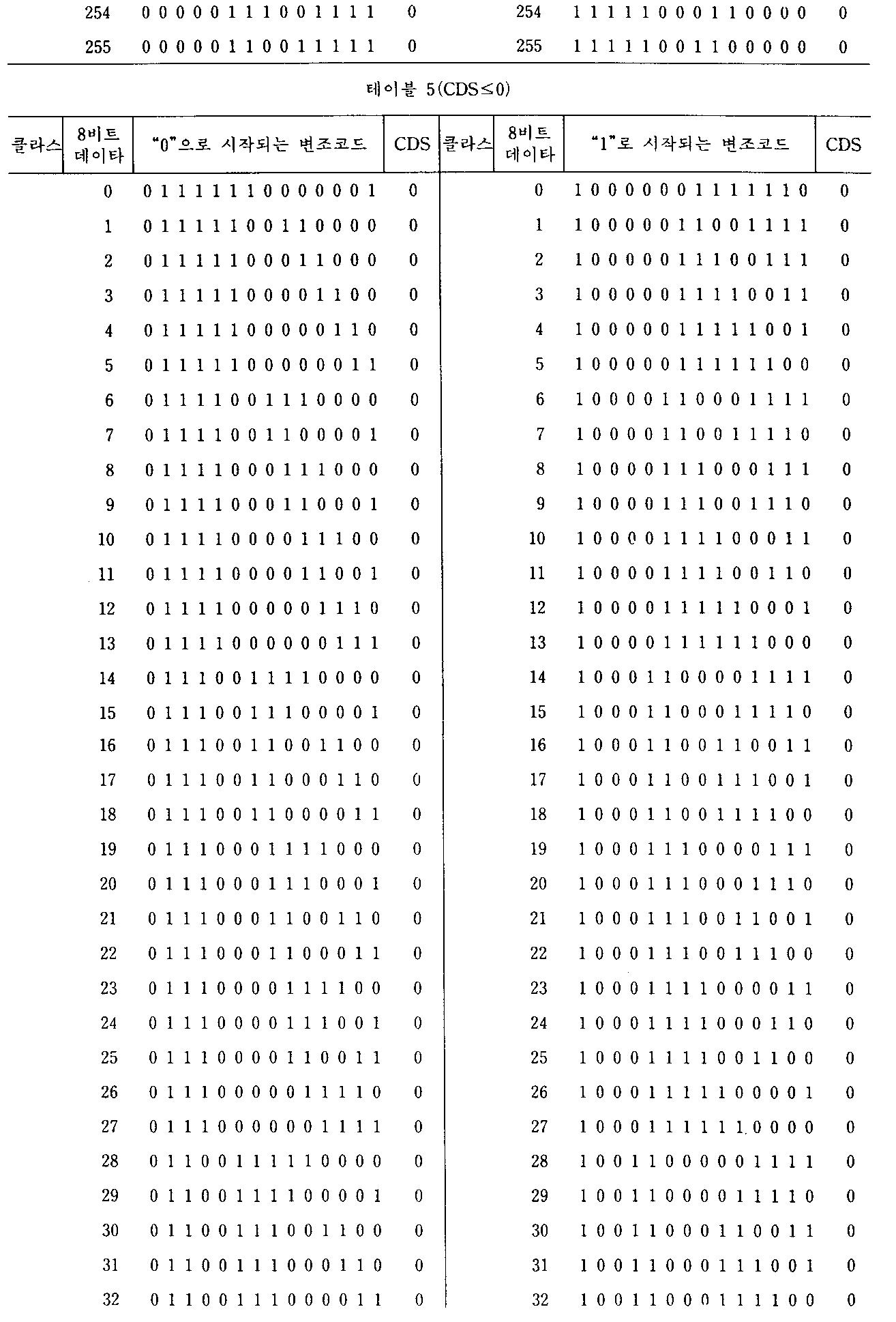 Figure kpo00073