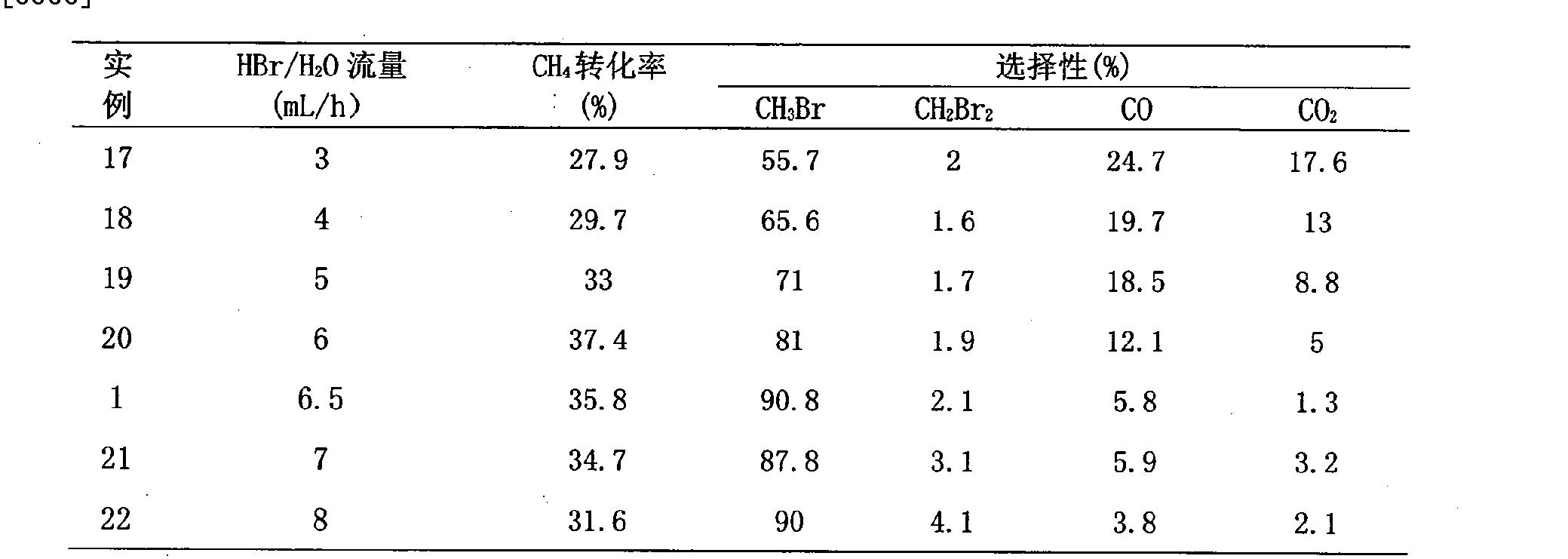 Figure CN101284232BD00092