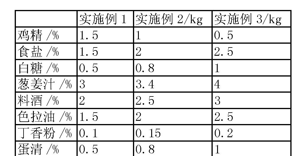 Figure CN103054088BD00072