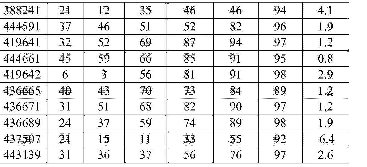 Figure CN104894129AD00461