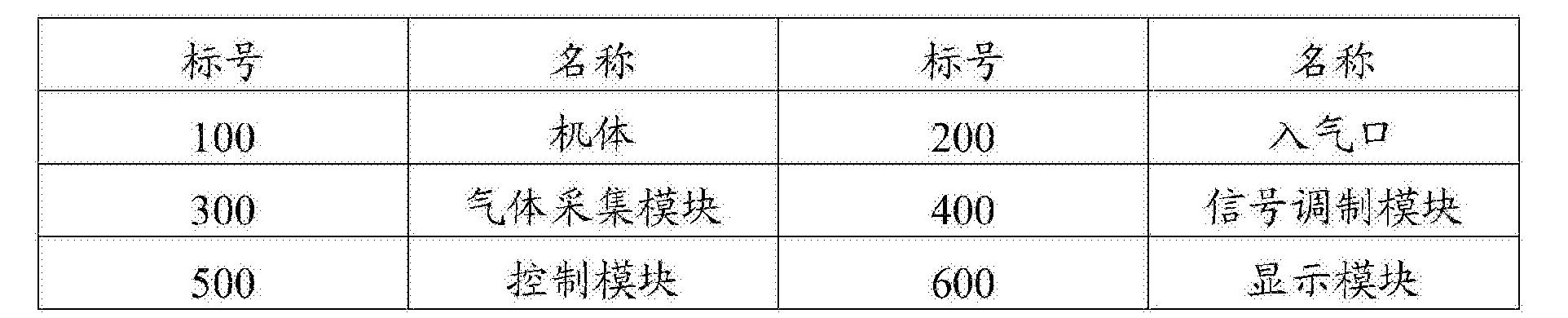 Figure CN107525830AD00041