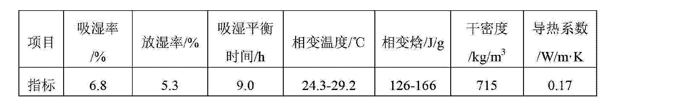 Figure CN103274718AD00082