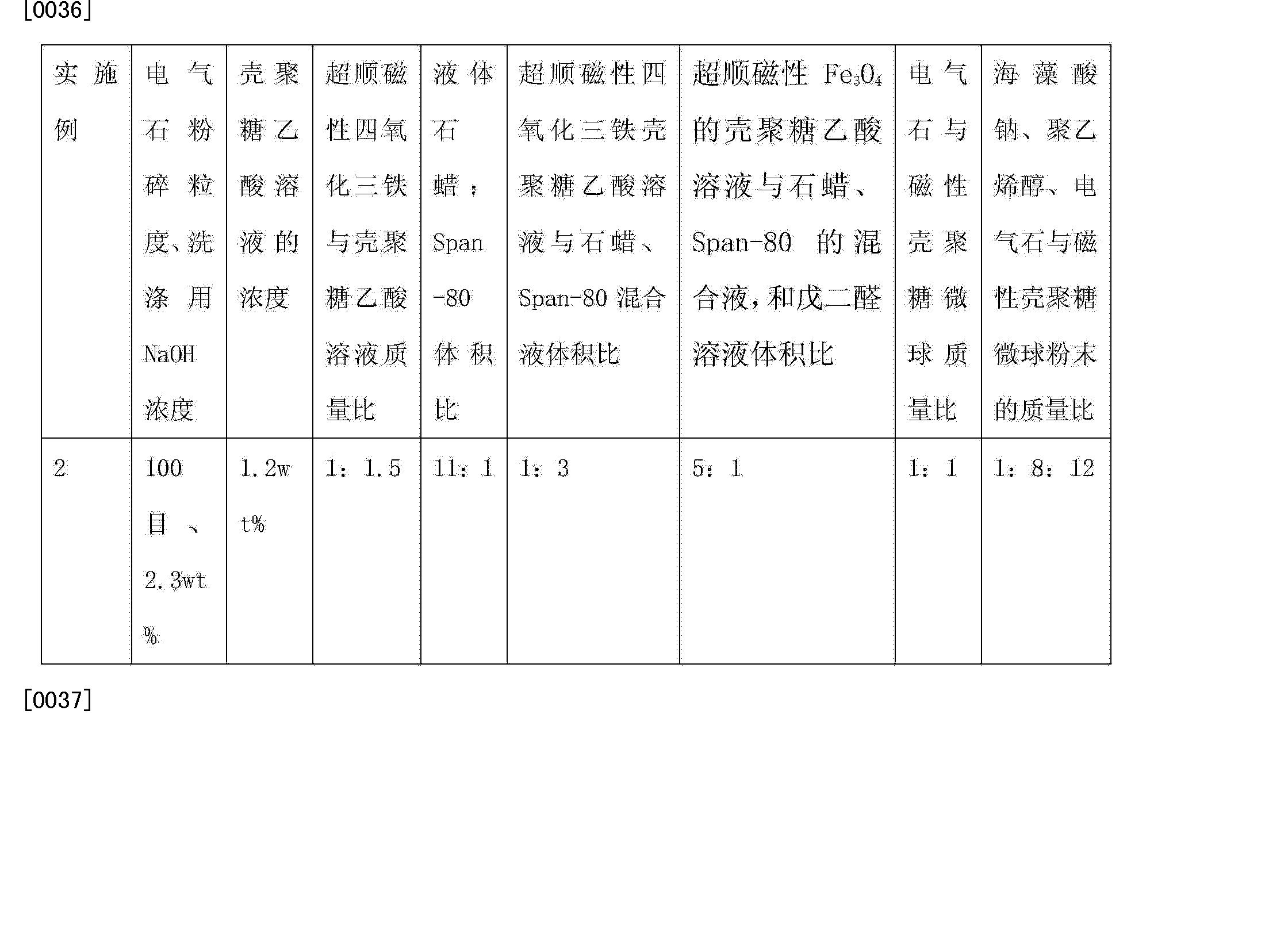 Figure CN103127914BD00061