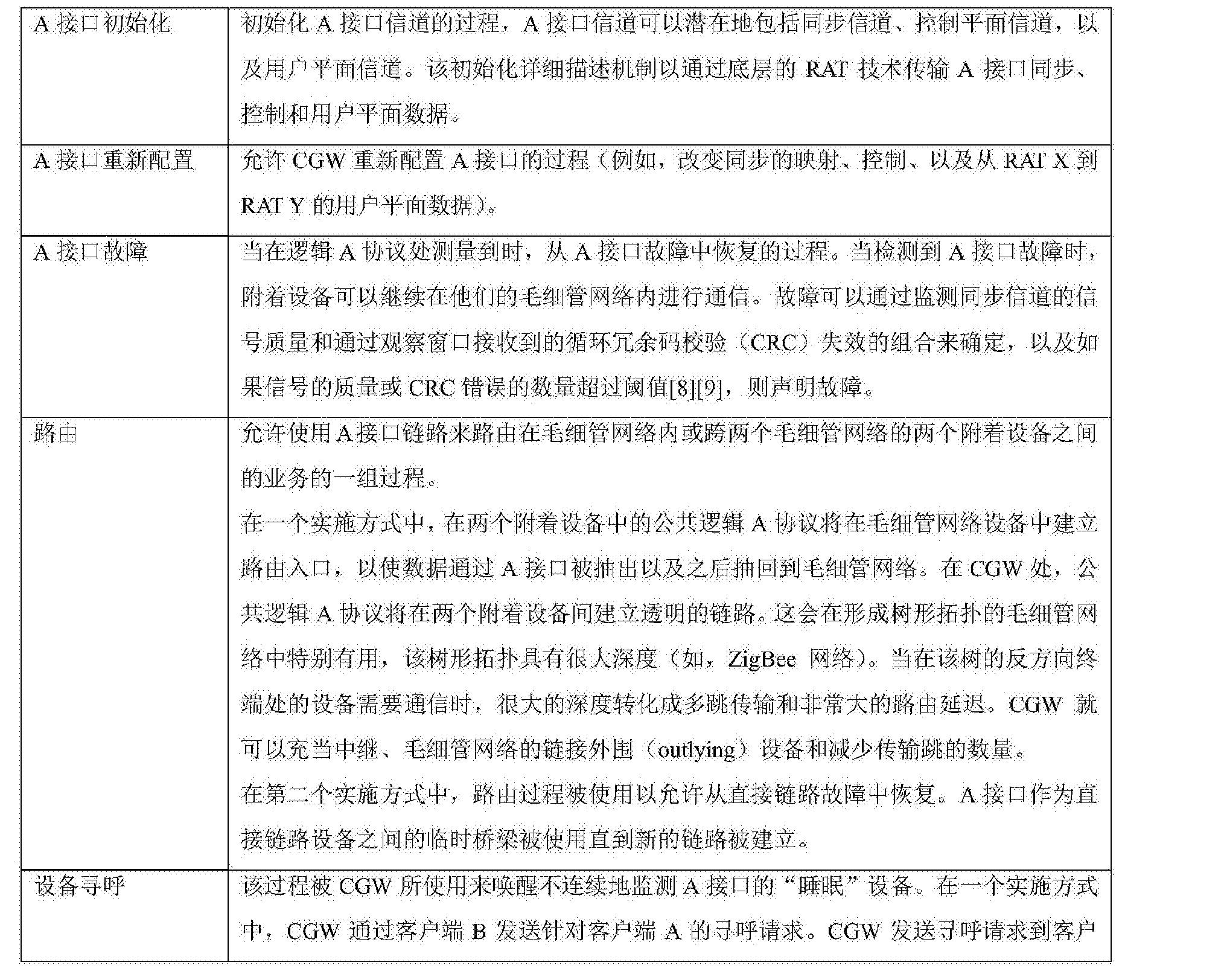 Figure CN105681180AD00111