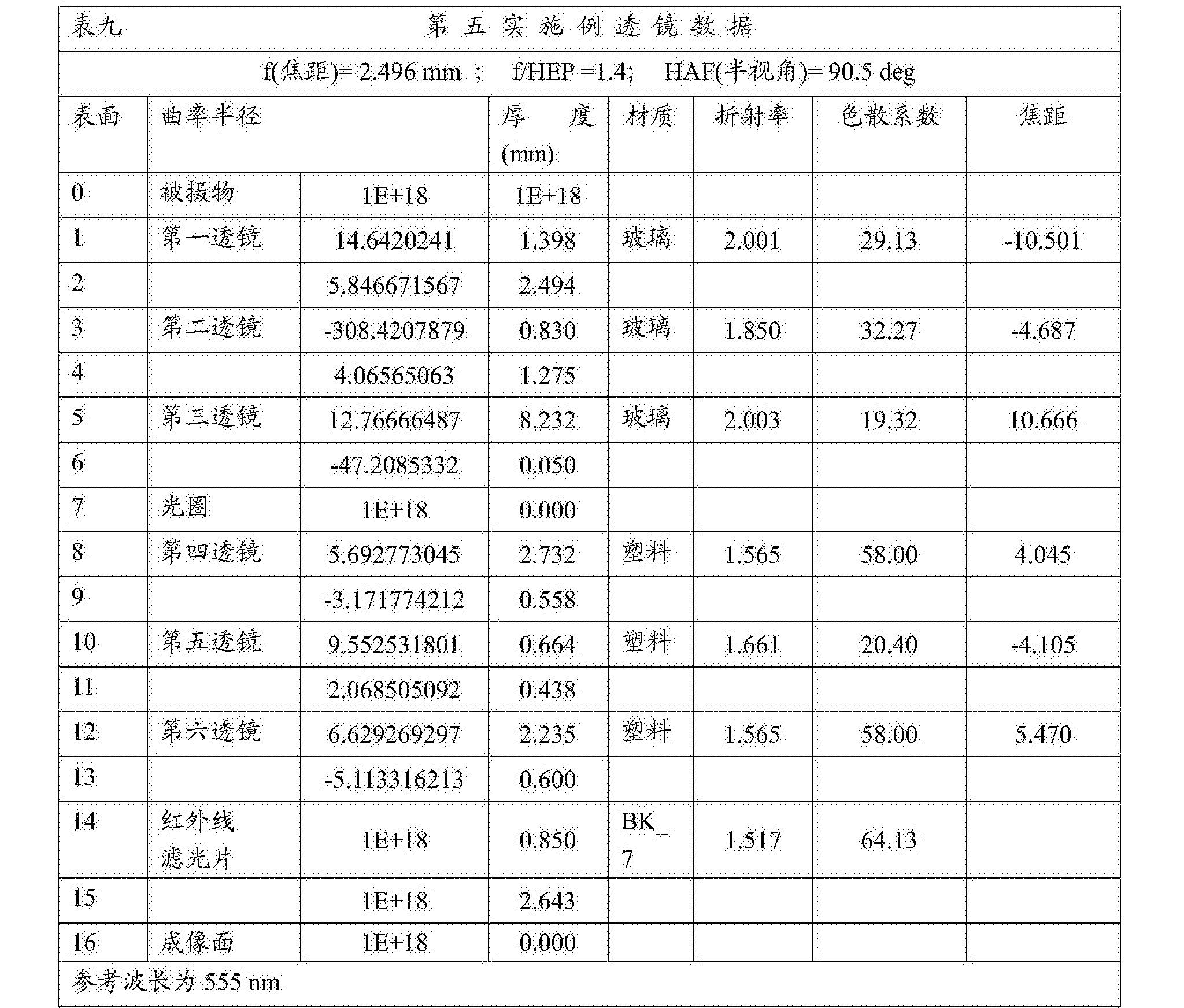 Figure CN108279482AD00401