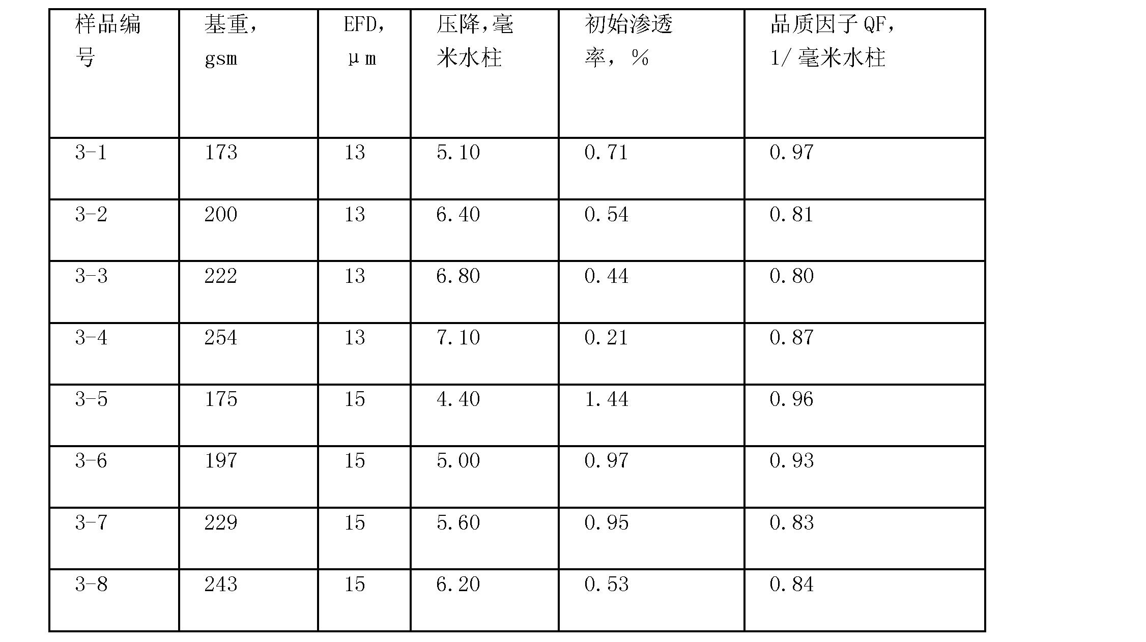 Figure CN101495189BD00231