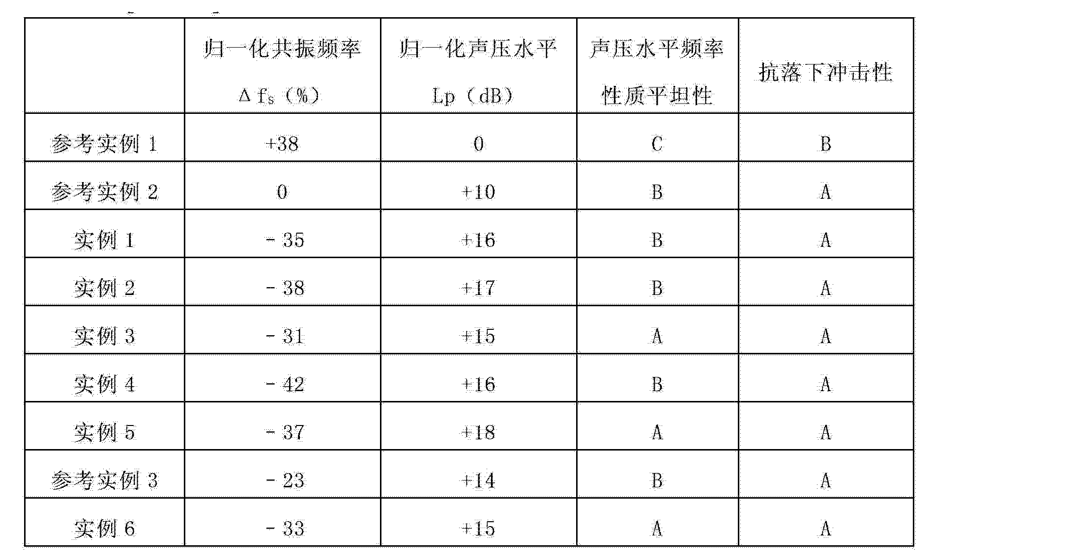 Figure CN102668598AD00181