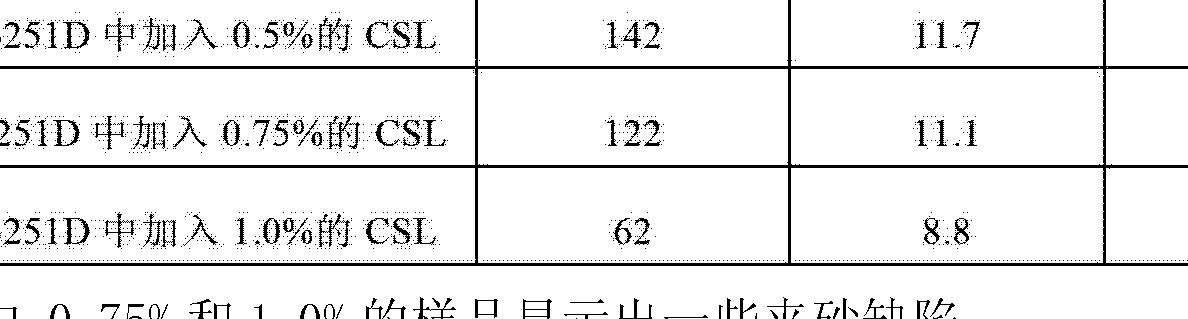 Figure CN102753745AD00622